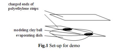 Student Activity/Teacher Demo: Spinning Dish